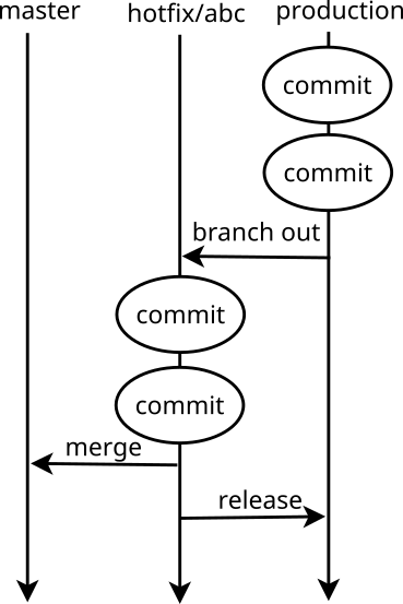 Continuous delivery with Git (hotfix by default)